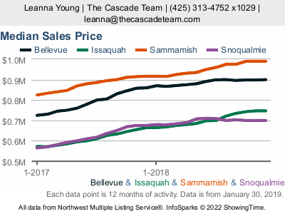 Seattle Housing Market Stats