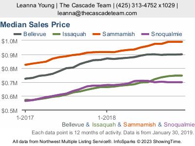 Seattle Housing Market Stats
