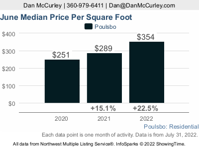 Median Price Per Sq Ft