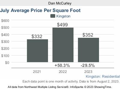 Average Price Per Sq Ft