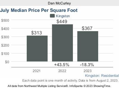 Median Price Per Sq Ft