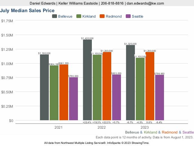 September Median Sales Price